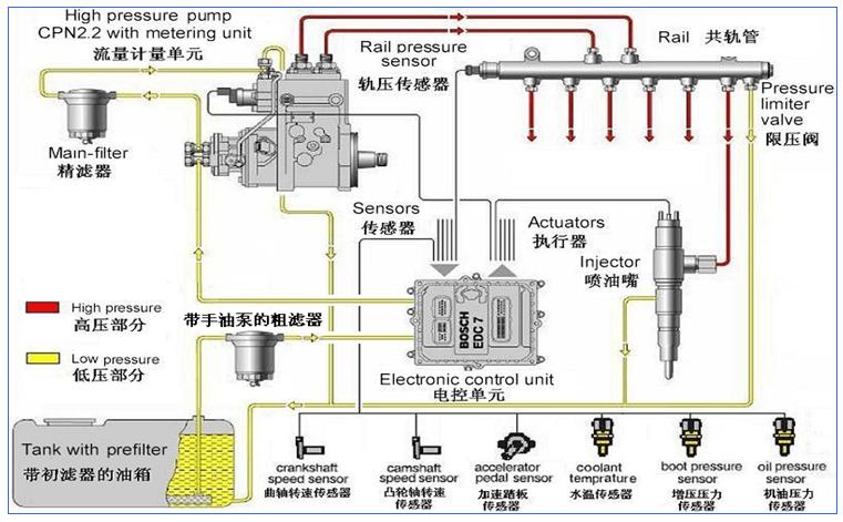 手册—WP10柴油机装配工艺要点:高压油泵的安装、高压油管的安装。 高压油泵的安装 高压油泵安装时应注意油泵凸轮轴与传动齿轮有良好的结合。锥面去油脂;拧紧力矩250~300N.m。在共轨喷油泵上安装喷油泵法兰及喷油泵齿轮,且两零件正时刻线对齐后装入齿轮室,在第一缸活塞在爆发上止点位置时,喷油泵齿轮正时刻线对准齿轮室上M30X1.