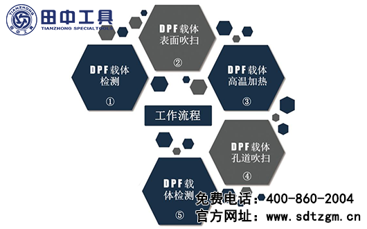 田中-DPF载体清洁检测系统设备介绍,国六时代的守护者